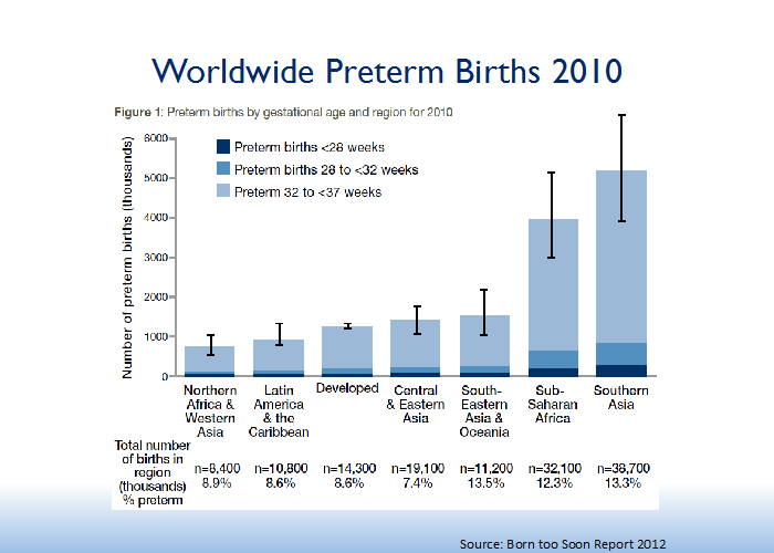Worldwide Preterm Births 2010