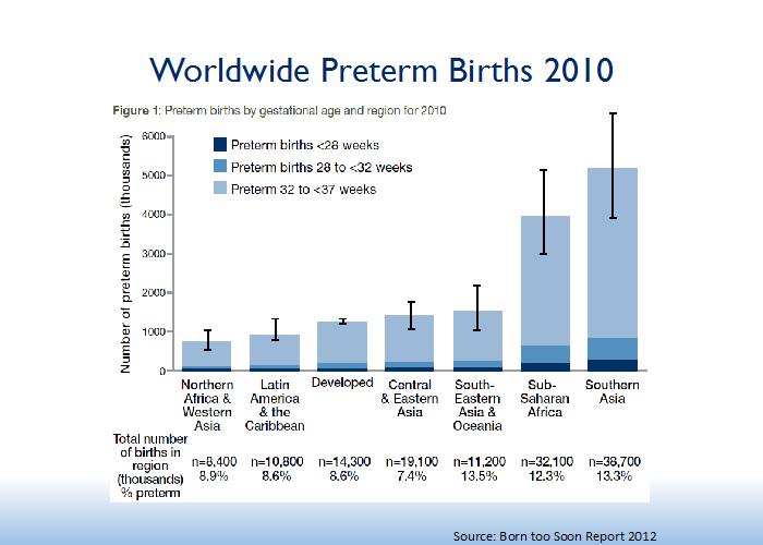 Worldwide Preterm Births 2010