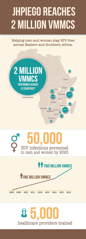2-million-VMMCs-infographic