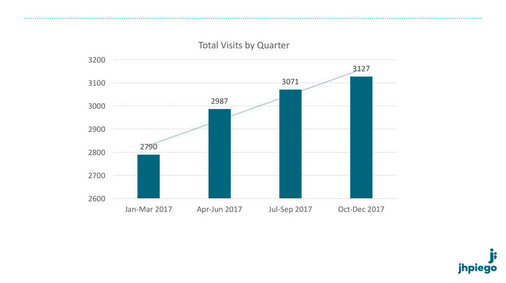 Graph of total visit per quarter