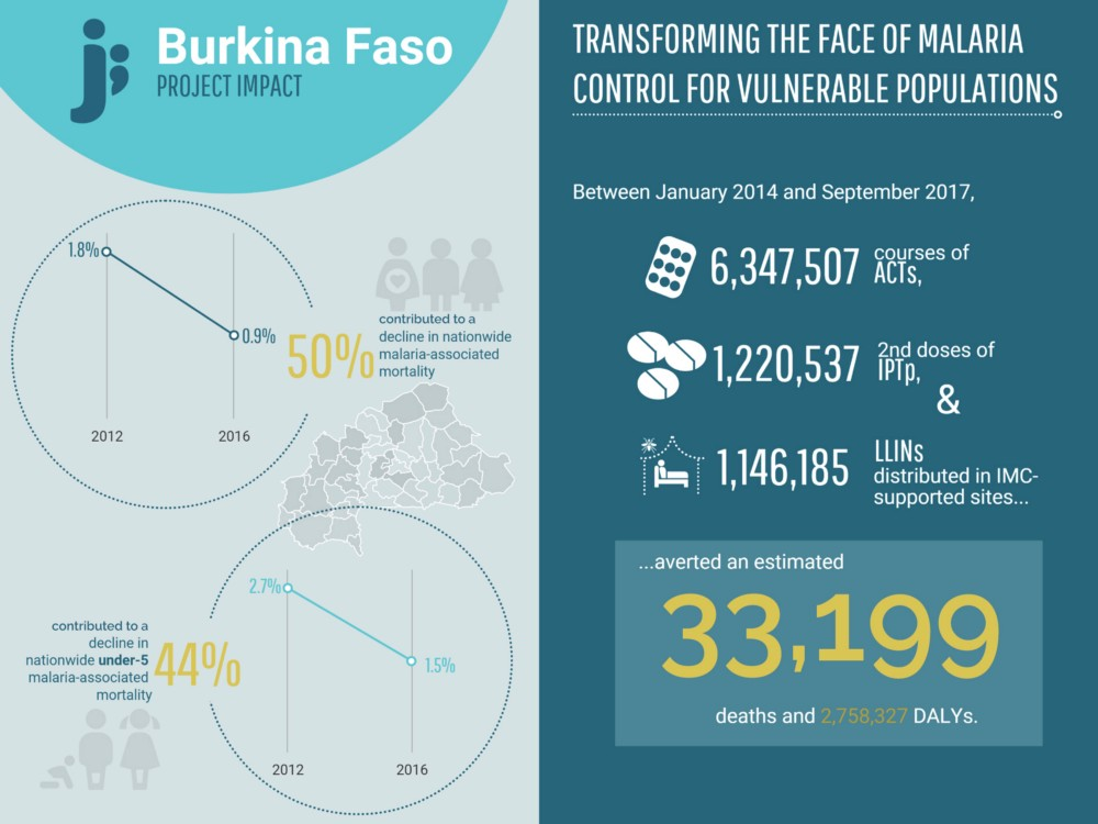Burkina Faso Project Impact Data