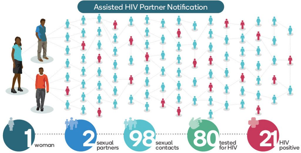 Assisted HIV Partner Notification Chart
